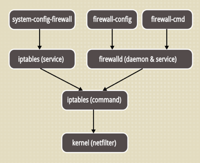 firewall stack